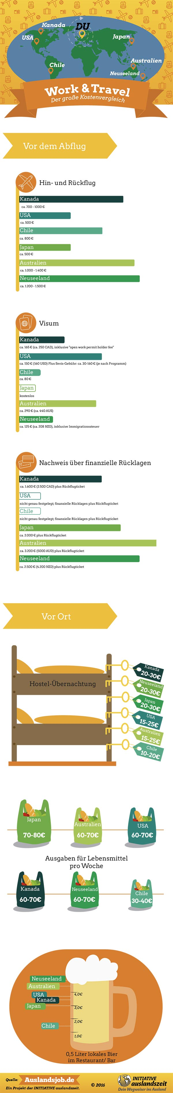 work-travel-kostenvergleich-infografik